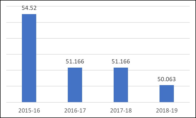 Graph shows Mill Levy dropped from 54.52 in 2015-2016 to 50.063 in 2018-2019