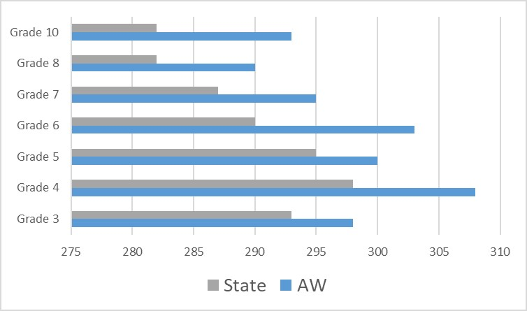Graph shows Auburn-Washburn exceeds state averages by an average of 8.5 points.