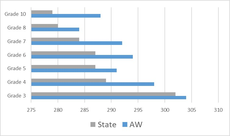 Graph shows Auburn-Washburn exceeds state averages by an average of 5 points.