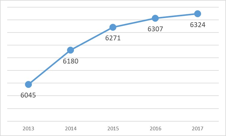 Graph shows an increase from 6,006 students in 2012 to 6,307 students in 2016.