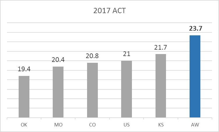 Graph shows the Auburn-Washburn ACT score average beats the surrounding states and the national average.